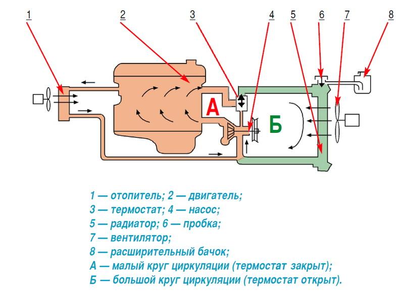 Охлаждения двигателя и малого круга гораздо меньше большого да еще и с системы охлаждения.